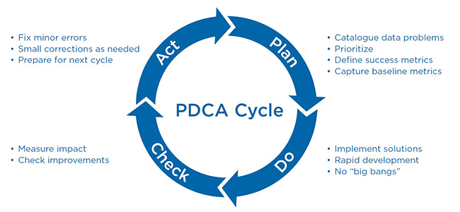 pdca small