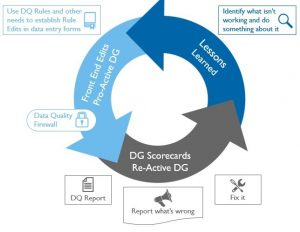 data governance data quality circle